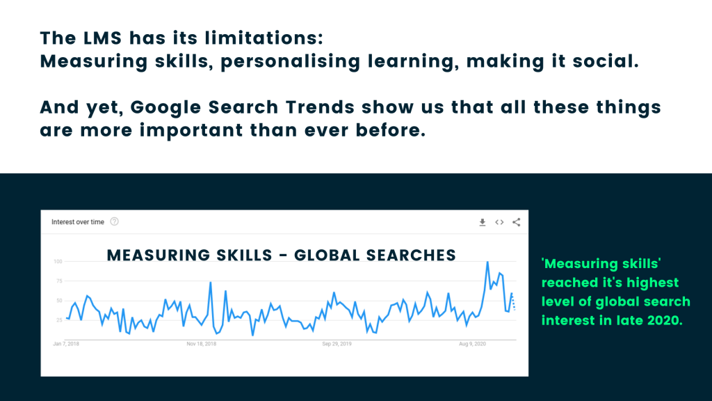 Global searches for measuring skills peaked in late 2020
