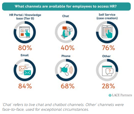 Which channels can employees use to access HR?